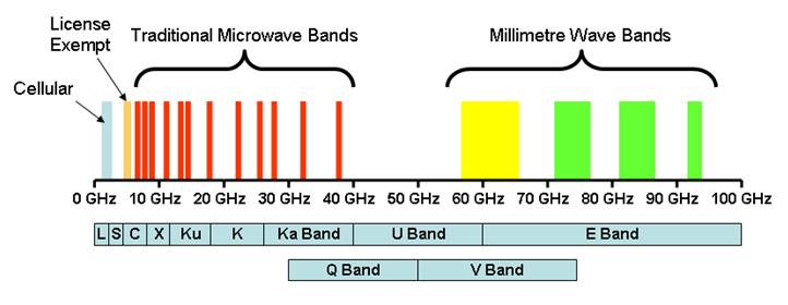 Proč milimetrová vlna? - Internet pro všechny