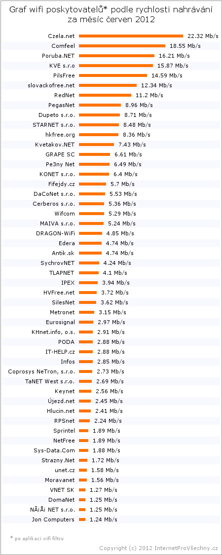 Graf poskytovatelů podle rychlosti nahrávání - červen 2012
