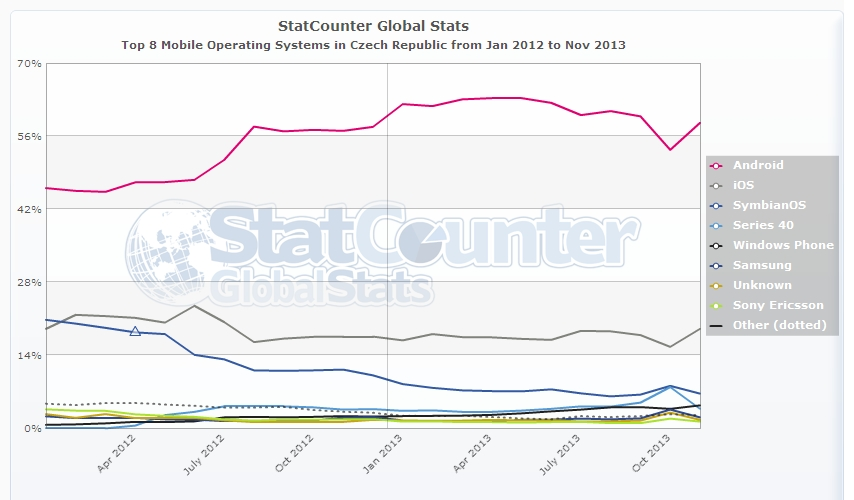 StatCounter mobile OS Czech republic