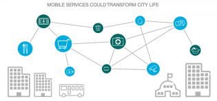 ECR-Mobile services transform city life