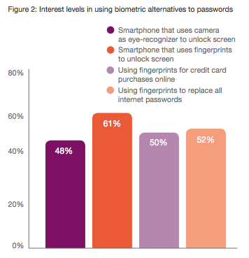 ECR-biometric passwords