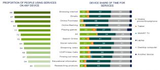 Co děláme online nejčastěji a na jakém zařízení? - Ericsson Mobility report 2014