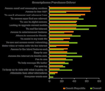 Proč si kupujeme chytré telefony - Ericsson Mobility report 2014