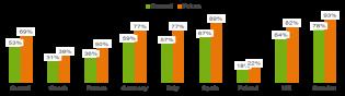 Vlastnictví smartphonu - Ericsson Mobility report 2014