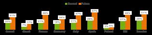 Vlastnictví tabletu - Ericsson Mobility report 2014