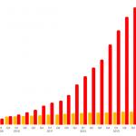 Růst mobilních dat