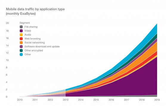 Odhad růstu datového provozu v mobilních sítích (zdroj: Ericsson Mobility Report)