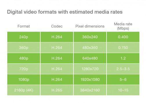 Jaká rychlost je potřeba pro různá rozlišení streamovaného videa?