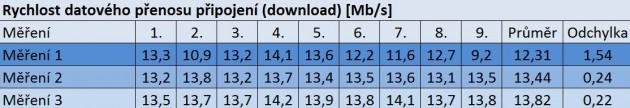 Obr. 5.  Rychlost datového přenosu připojení, zdroj (Autor)
