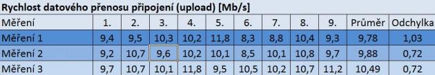 Obr. 8. Rychlost datového přenosu připojení, zdroj (Autor)