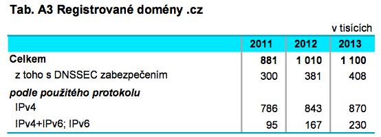 17 - pocet domen