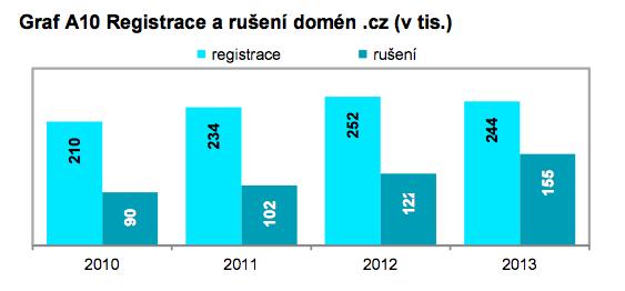 18 - registrace a ruseni domen